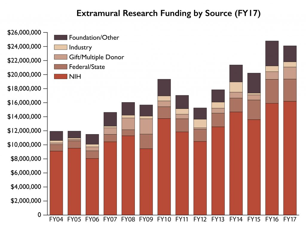 Extramural Research Funding by Source 2017