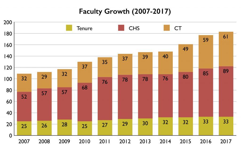 Faculty Growth 2017