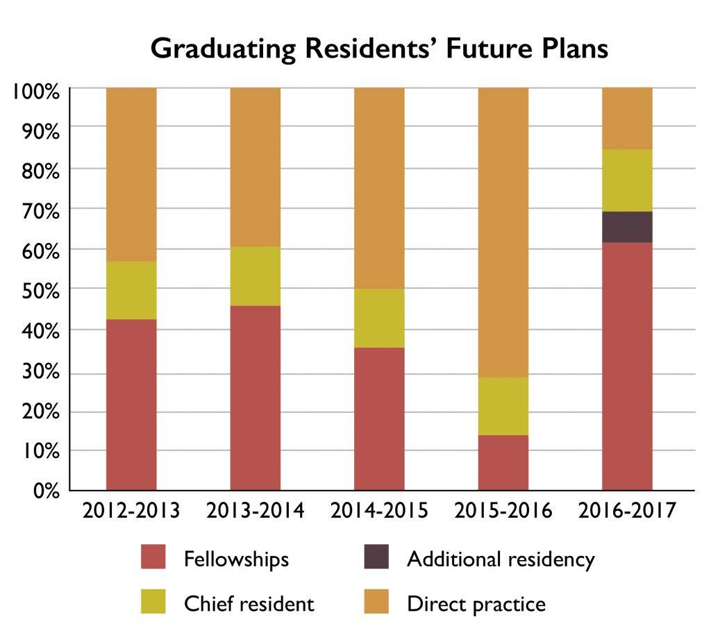 Graduating Residents' Future Plans 2017