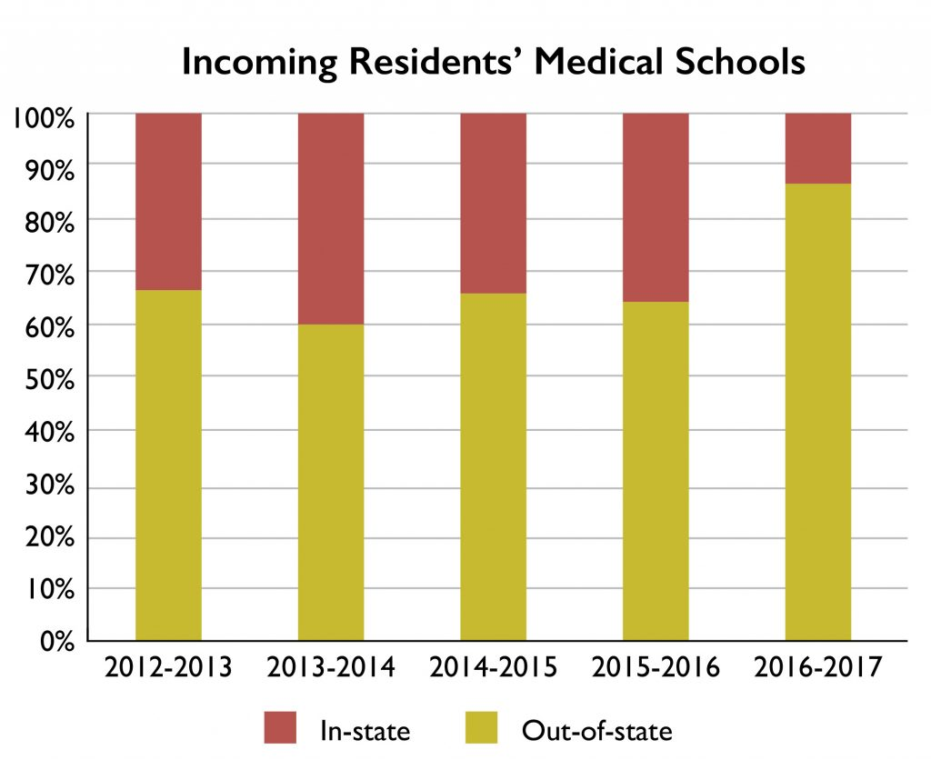 Incoming Resident' Medical Schools 2017