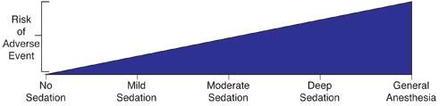 Sedation Continuum