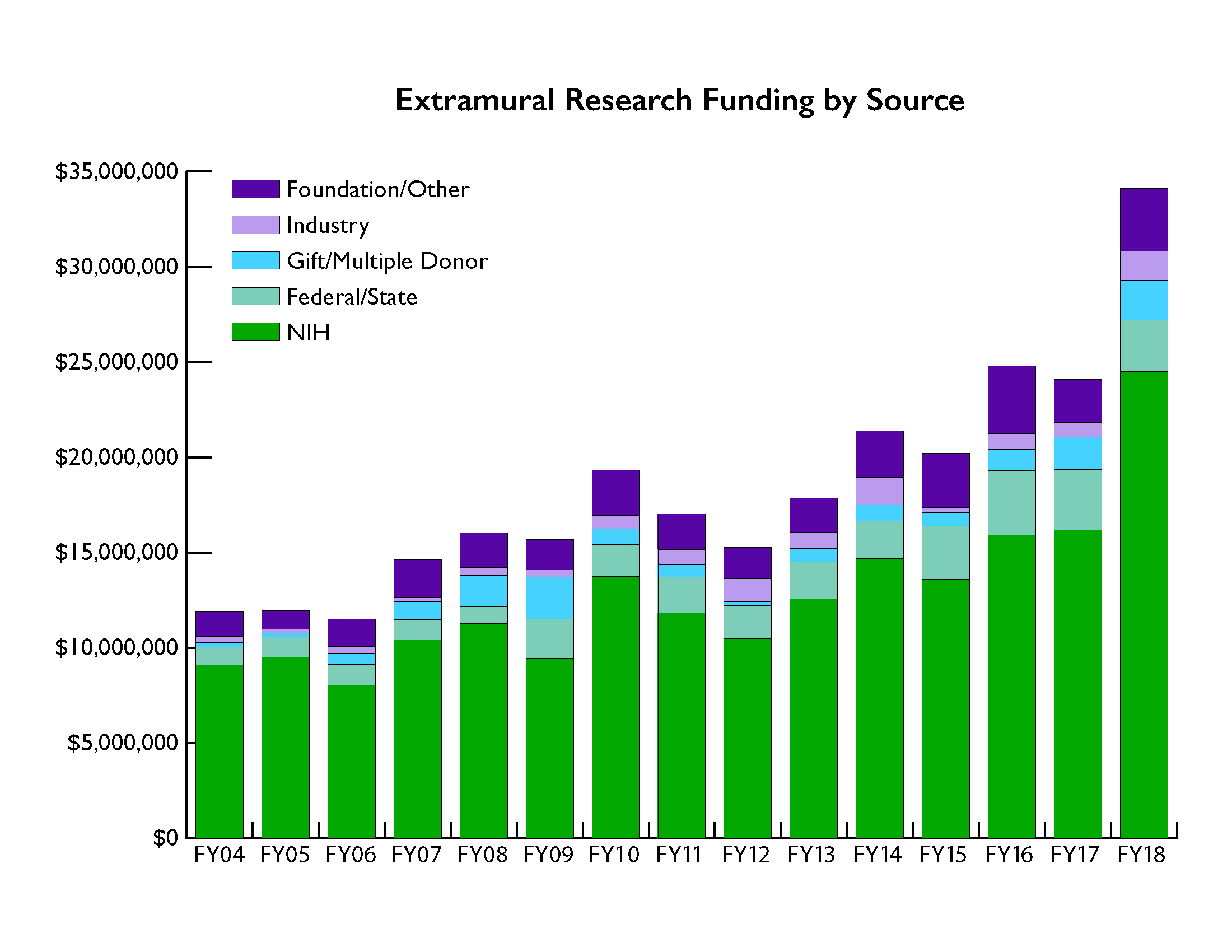 Extramural Research Funding by Source AR 2018