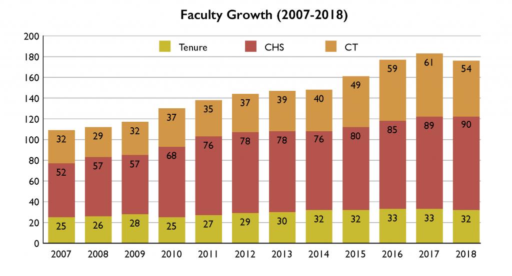 Faculty Growth chart AR 2018