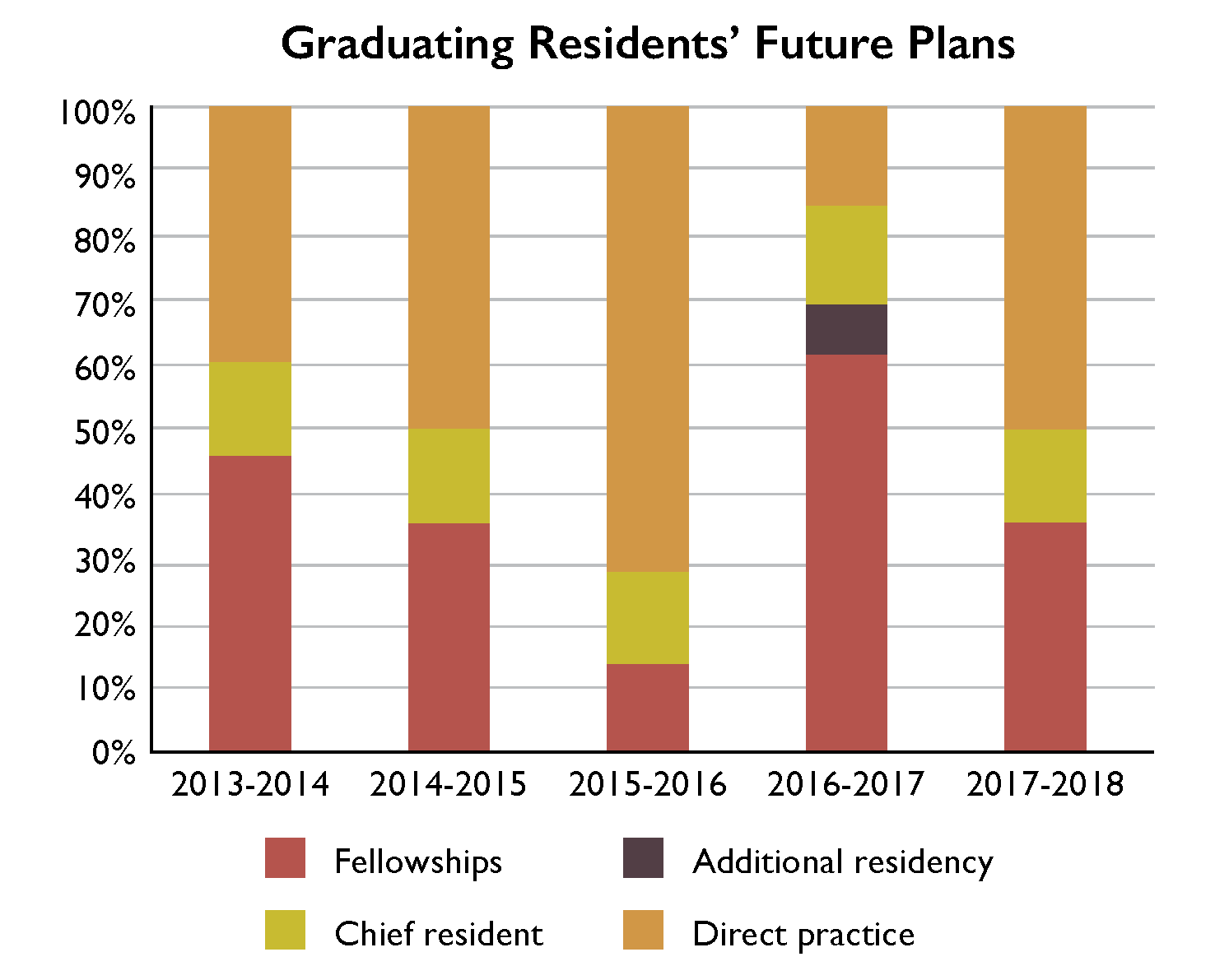 Graduating Residents' Future Plans graph